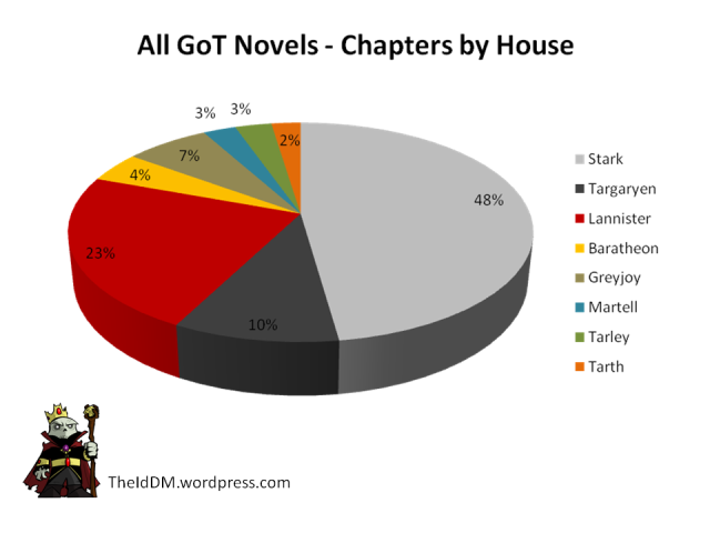 All Game of Thrones Novels Chapters by House