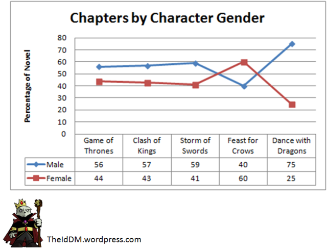 Character Chapters by Gender Update