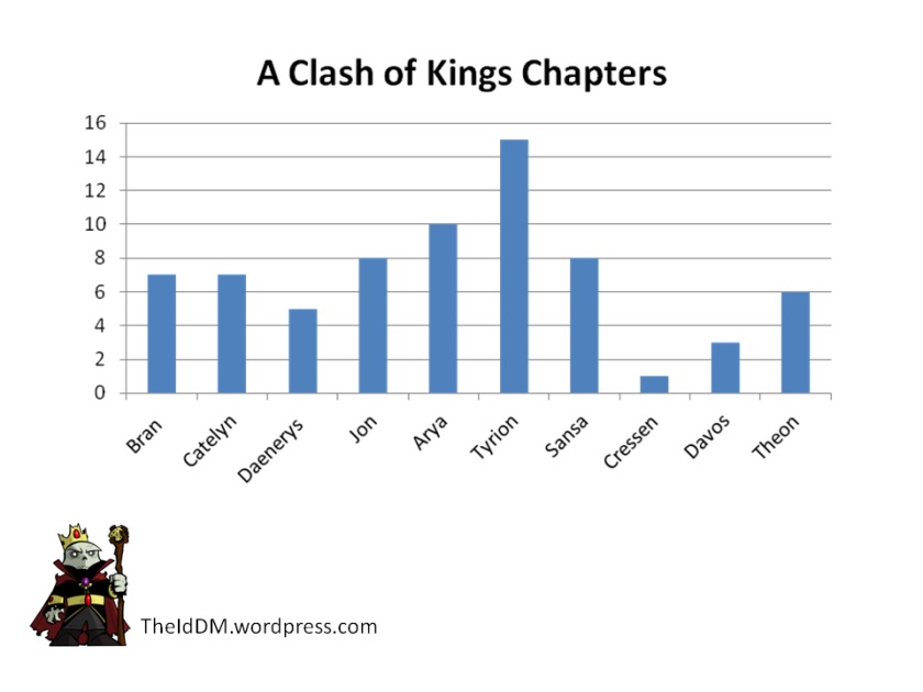 Clash of Kings Chapters by Character