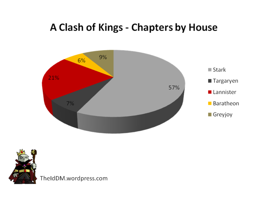 Clash of Kings Chapters by House