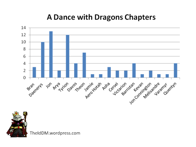Dance with Dragons Chapters by Character