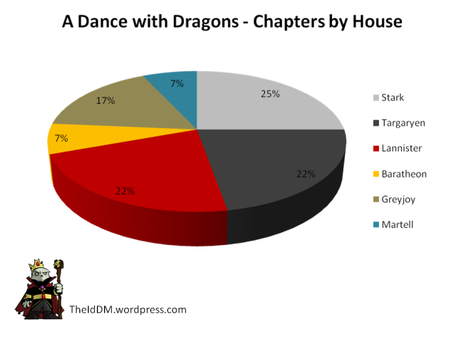 Dance with Dragons Chapters by House