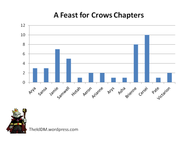 Feast for Crows Chapters by Character
