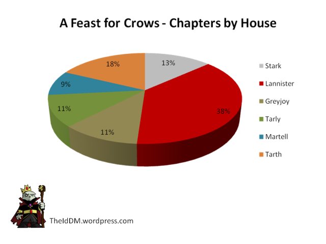 Feast for Crows Chapters by House