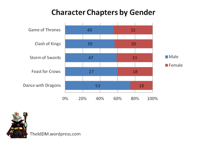 Game of Thrones Chapters by Character Gender Raw Data