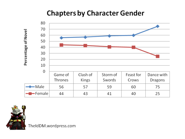 Game of Thrones Chapters by Character Gender