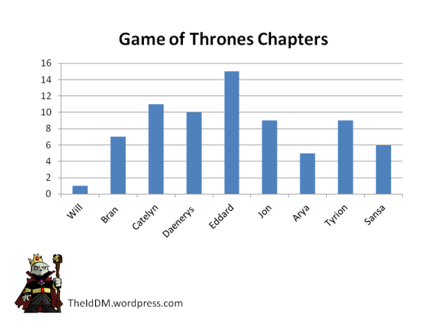 Game of Thrones Chapters by Character