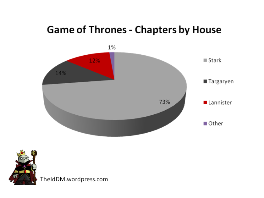 Game of Thrones Chapters by House