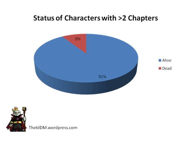 Game of Thrones Character Status - Dead or Alive