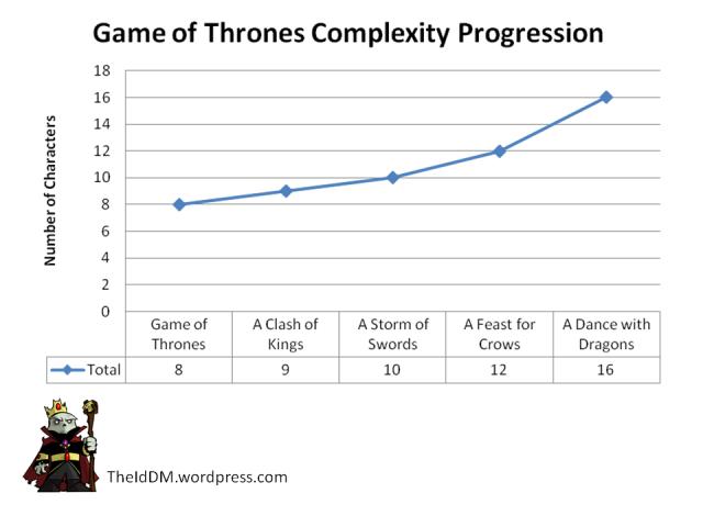 number of seasons in game of thrones