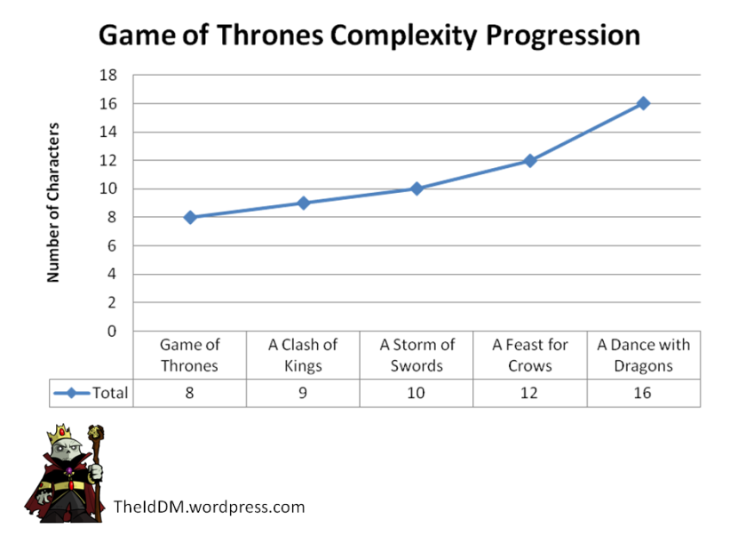 Game of Thrones Complexity Progression