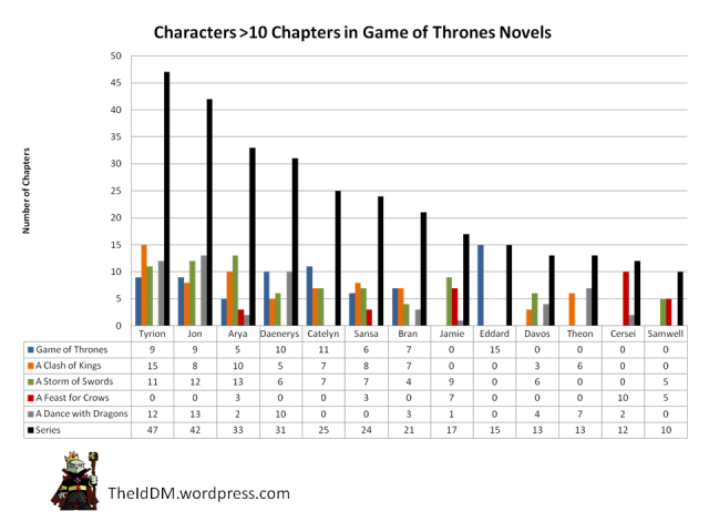 Game of Thrones - Most Prominent Characters