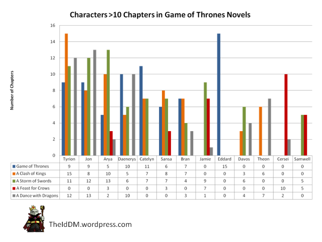 Game of Thrones - Prominent Character Chapters by Novel