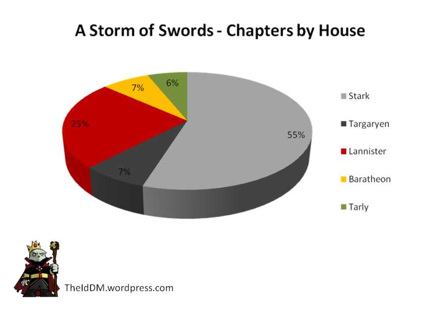 Stome of Swords Chapters by House
