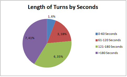 PAX 2014 AI - Length of Turns by Seconds