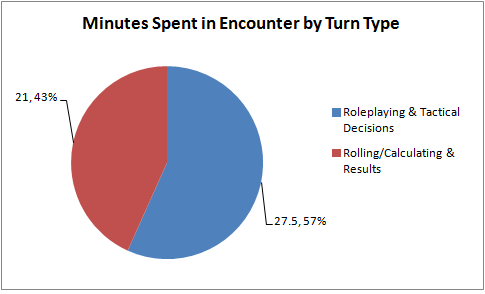 PAX 2014 AI - Minutes Spent in Encounter by Turn Type
